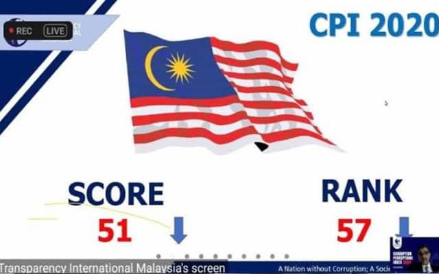Terkini !!! Indeks Persepsi Rasuah Malaysia merosot, jatuh ke tangga 57