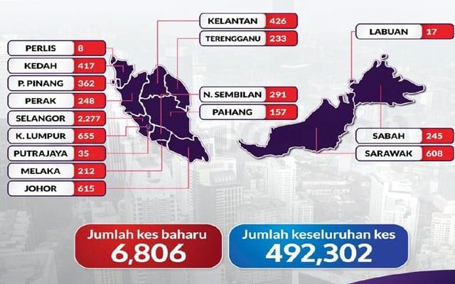 Terkini !!! Malaysia cipta rekod lagi, 6806 kes baru Covid-19 hari ini
