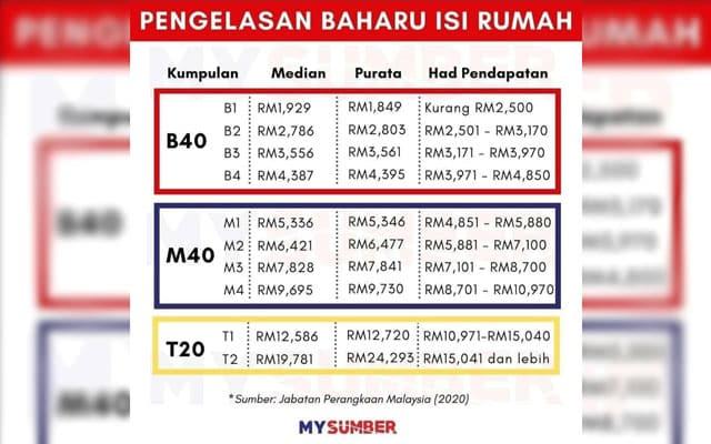 Adakah anda masih M40 atau sudah B40? Ini panduan